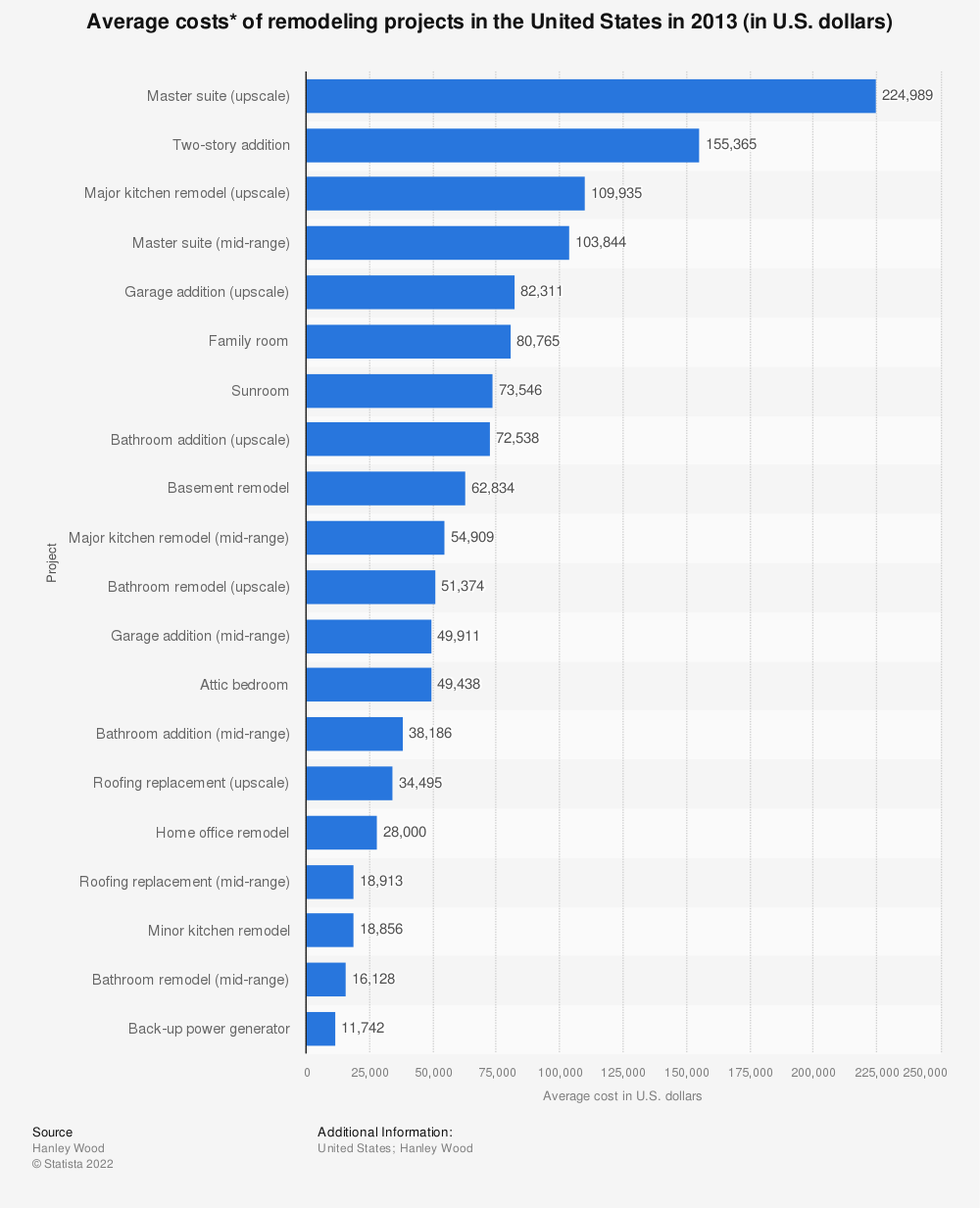 Statistic: Average costs* of remodeling projects in the United States in 2013 (in U.S. dollars) | Statista