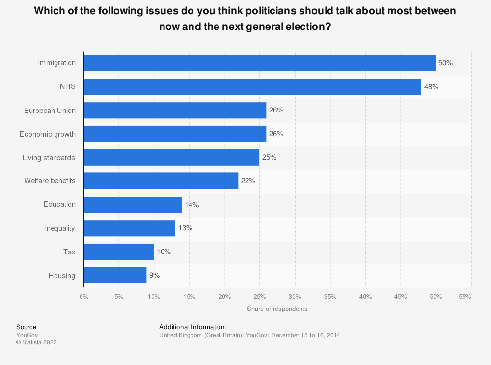 Statistic: Which of the following issues do you think politicians should talk about most between now and the next general election? | Statista