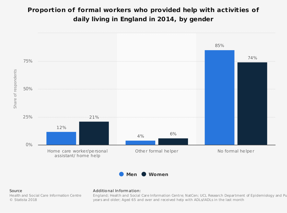 Statistic: Proportion of formal workers who provided help with activities of daily living in England in 2014, by gender | Statista