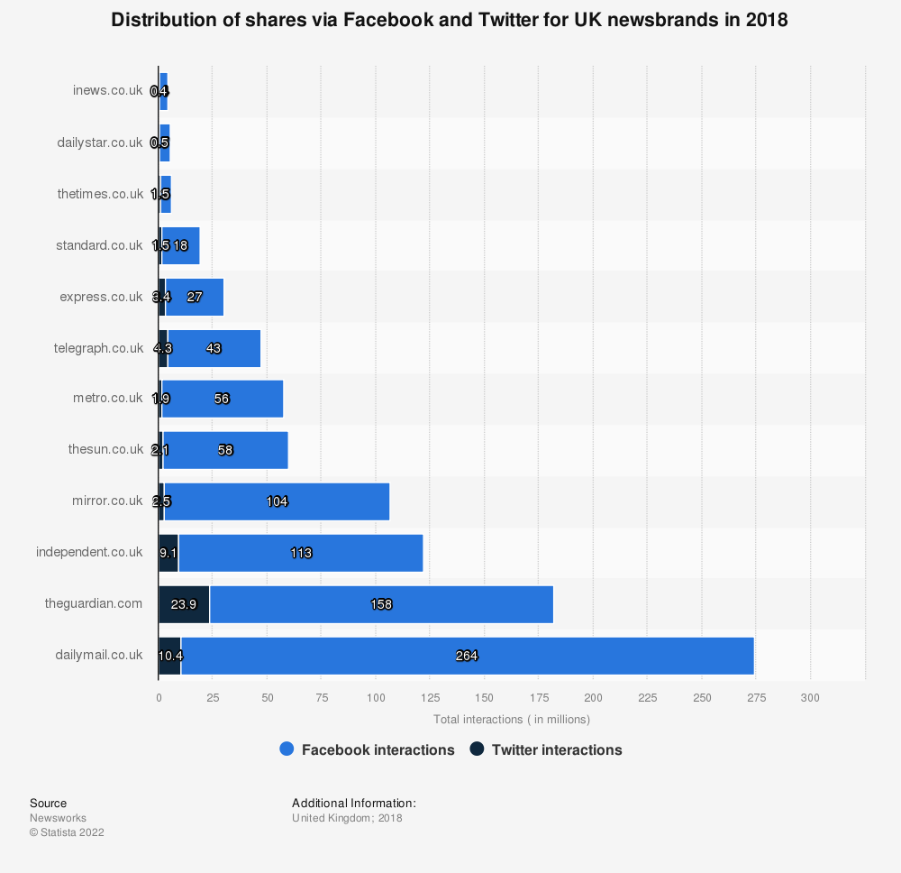 Statistic: Distribution of shares via Facebook and Twitter for UK newsbrands in 2018 | Statista