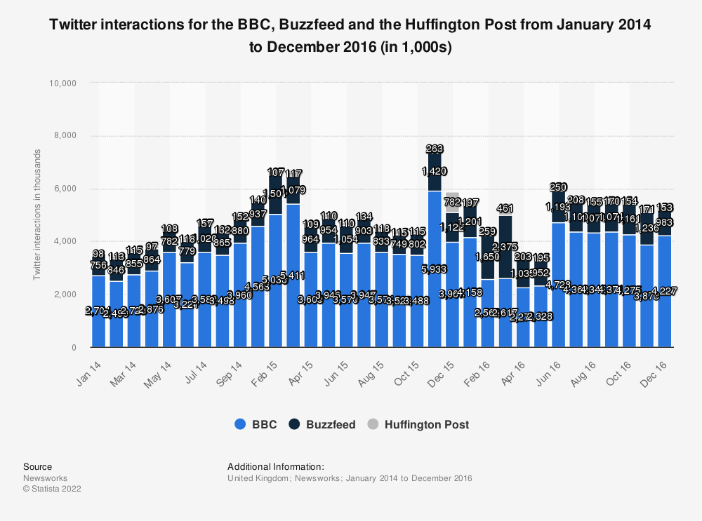 Statistic: Twitter interactions for the BBC, Buzzfeed and the Huffington Post from January 2014 to December 2016 (in 1,000s) | Statista