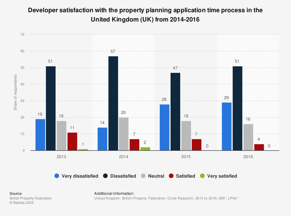 Statistic: Developer satisfaction with the property planning application time process in the United Kingdom (UK) from 2014-2016 | Statista