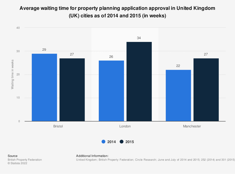 Statistic: Average waiting time for property planning application approval in United Kingdom (UK) cities as of 2014 and 2015 (in weeks) | Statista