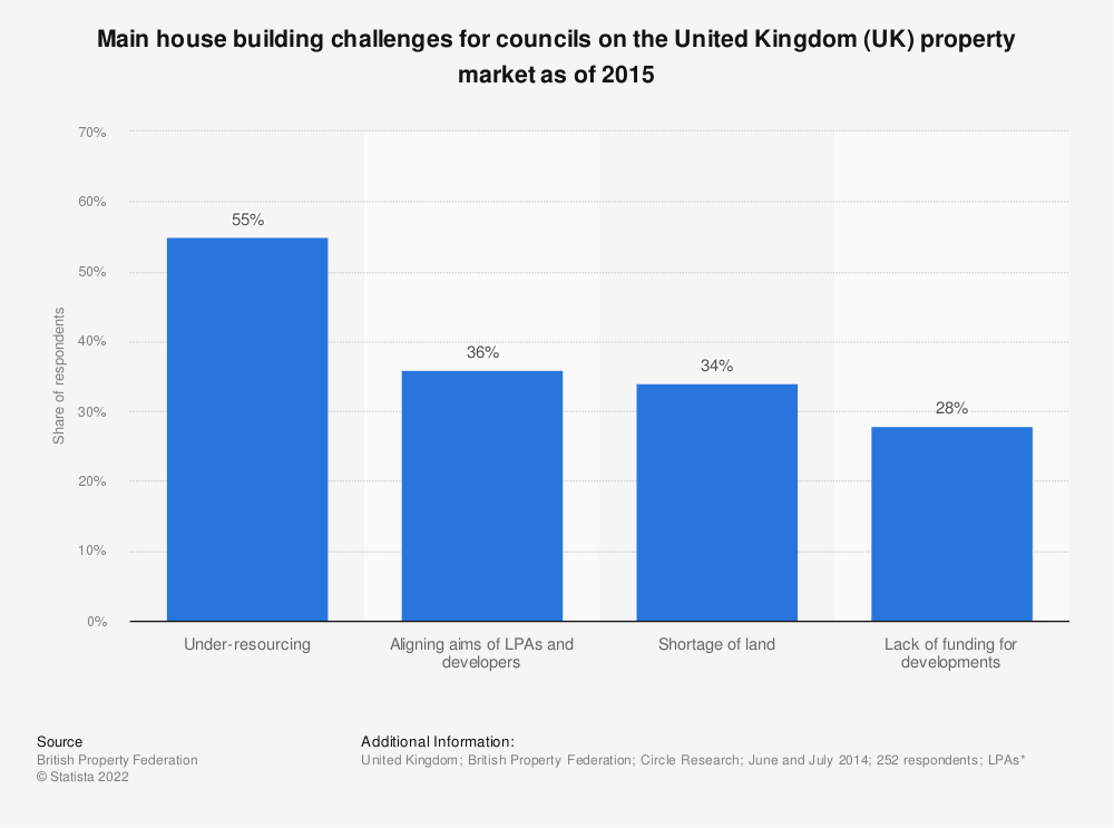 Statistic: Main house building challenges for councils on the United Kingdom (UK) property market as of 2015 | Statista