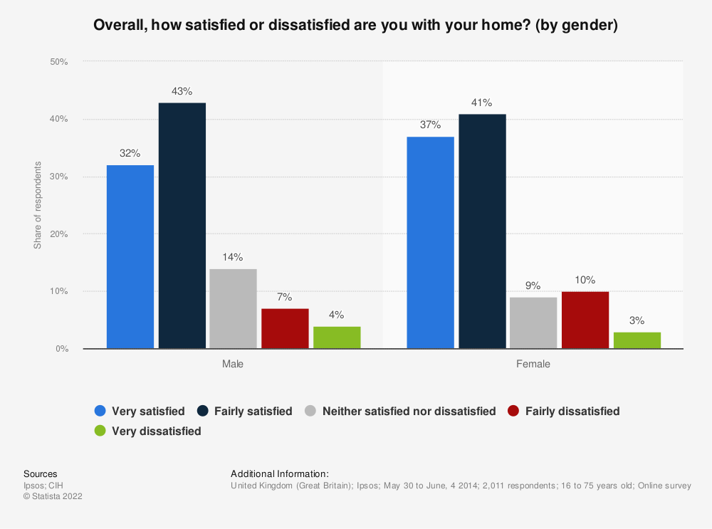 Statistic: Overall, how satisfied or dissatisfied are you with your home? (by gender) | Statista