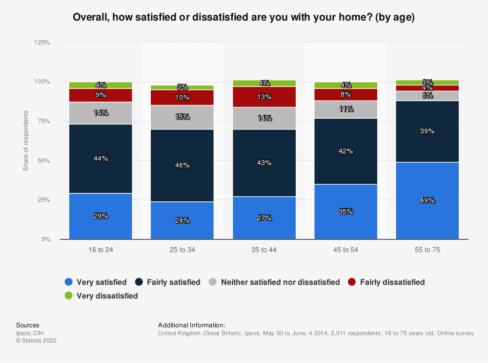 Statistic: Overall, how satisfied or dissatisfied are you with your home? (by age) | Statista