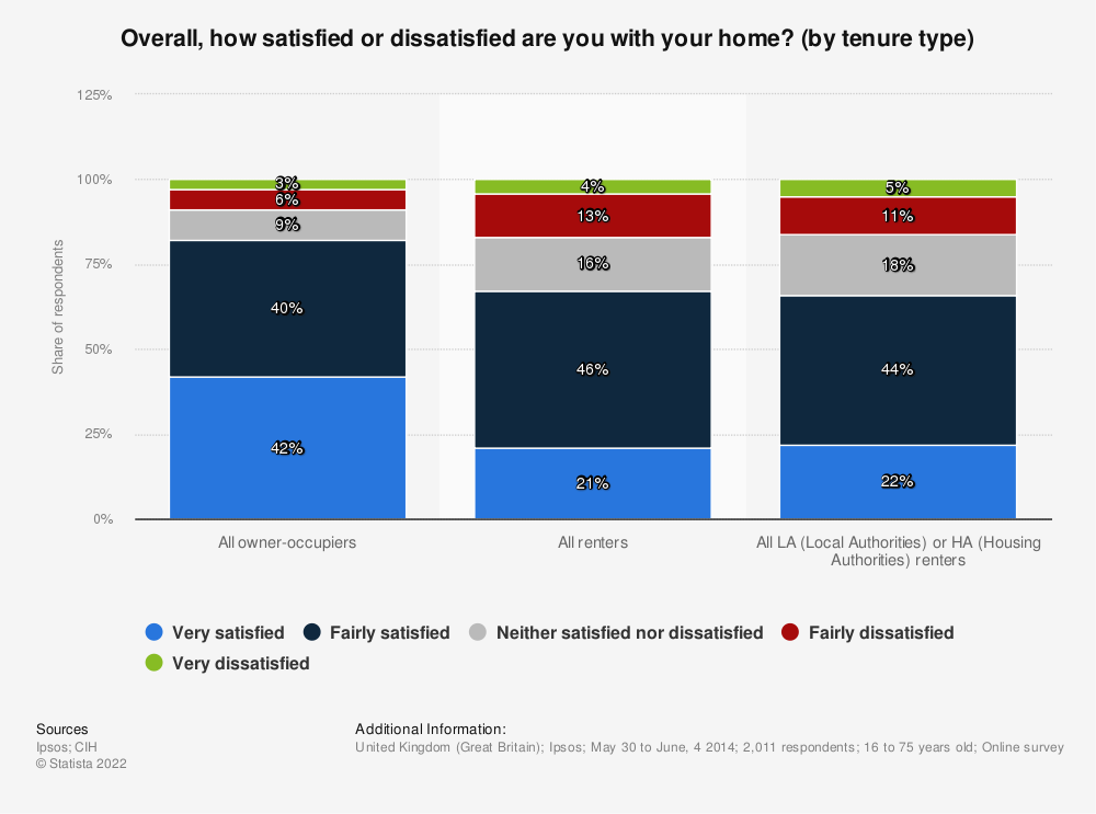 Statistic: Overall, how satisfied or dissatisfied are you with your home? (by tenure type) | Statista