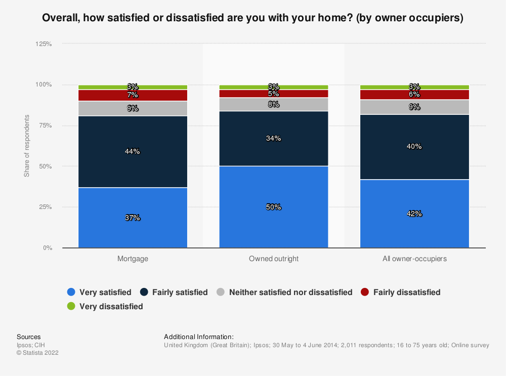 Statistic: Overall, how satisfied or dissatisfied are you with your home? (by owner occupiers) | Statista