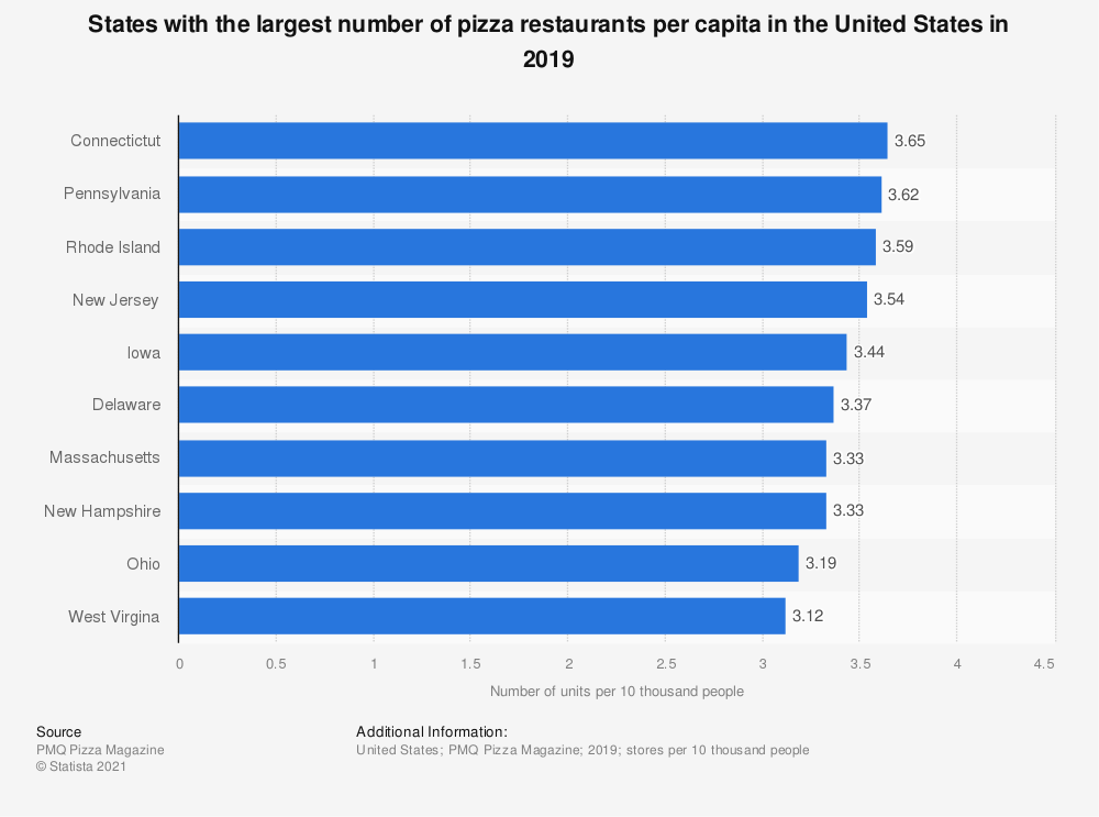 Statistic: States with the largest number of pizza restaurants per capita in the United States in 2018 | Statista