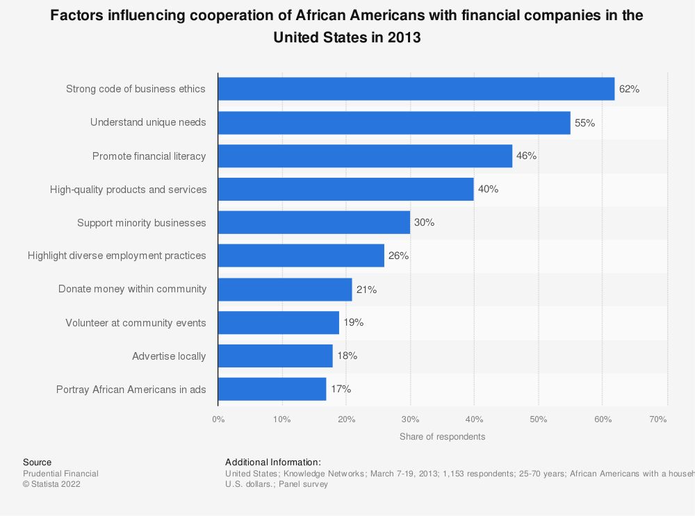 Statistic: Factors influencing cooperation of African Americans with financial companies in the United States in 2013 | Statista