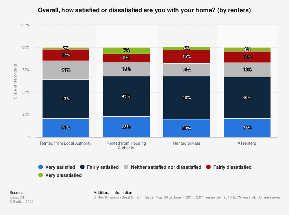 Statistic: Overall, how satisfied or dissatisfied are you with your home? (by renters) | Statista