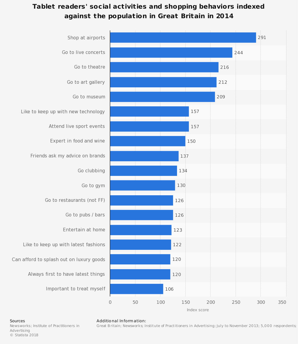 Statistic: Tablet readers' social activities and shopping behaviors indexed against the population in Great Britain in 2014 | Statista