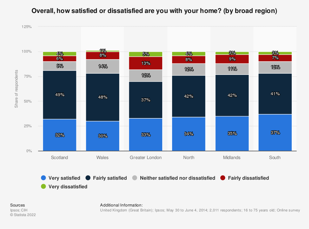 Statistic: Overall, how satisfied or dissatisfied are you with your home? (by broad region) | Statista