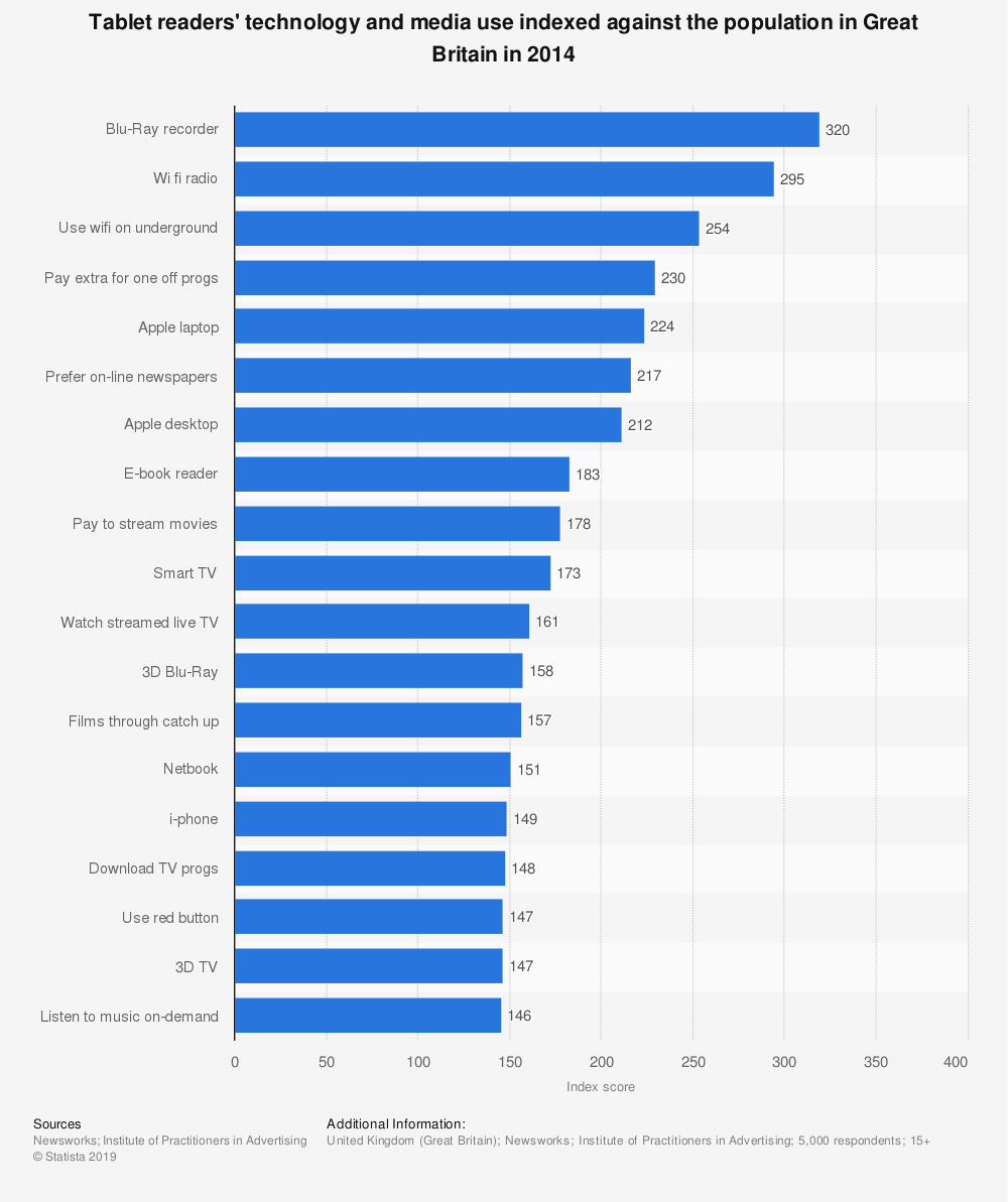 Statistic: Tablet readers' technology and media use indexed against the population in Great Britain in 2014 | Statista