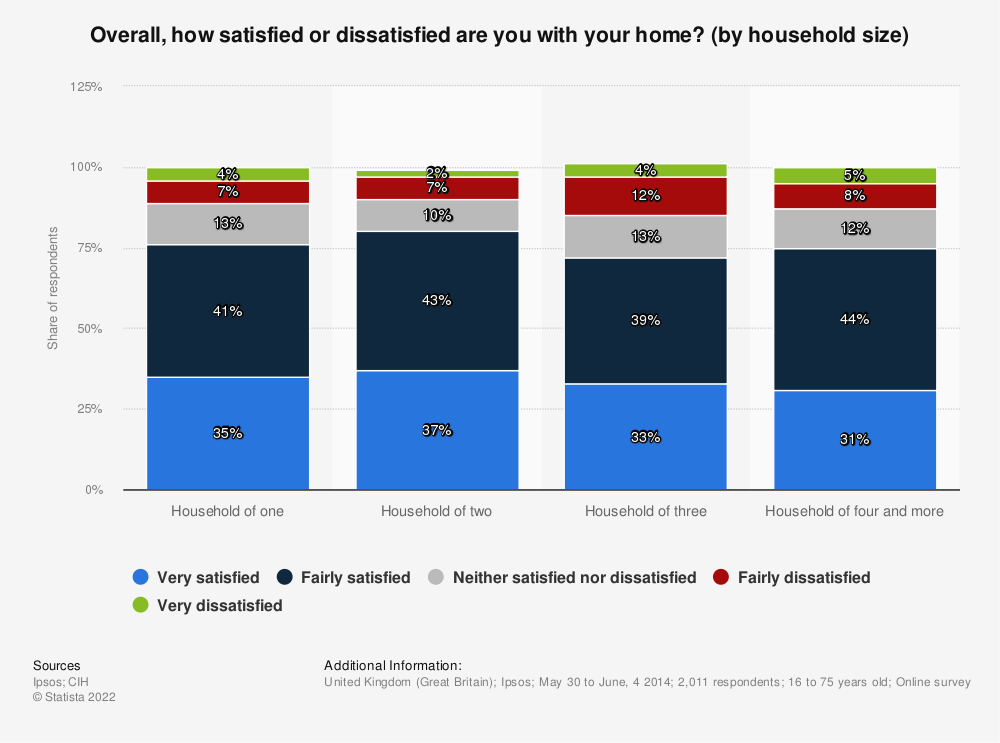 Statistic: Overall, how satisfied or dissatisfied are you with your home? (by household size) | Statista
