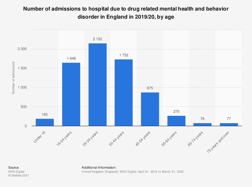 Statistic: Number of admissions to hospital due to drug related mental health and behavior disorder in England in 2018/19, by age | Statista