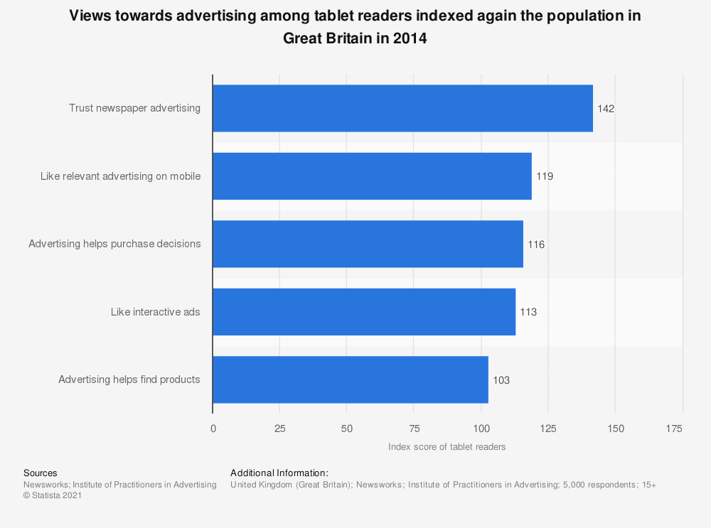 Statistic: Views towards advertising among tablet readers indexed again the population in Great Britain in 2014 | Statista
