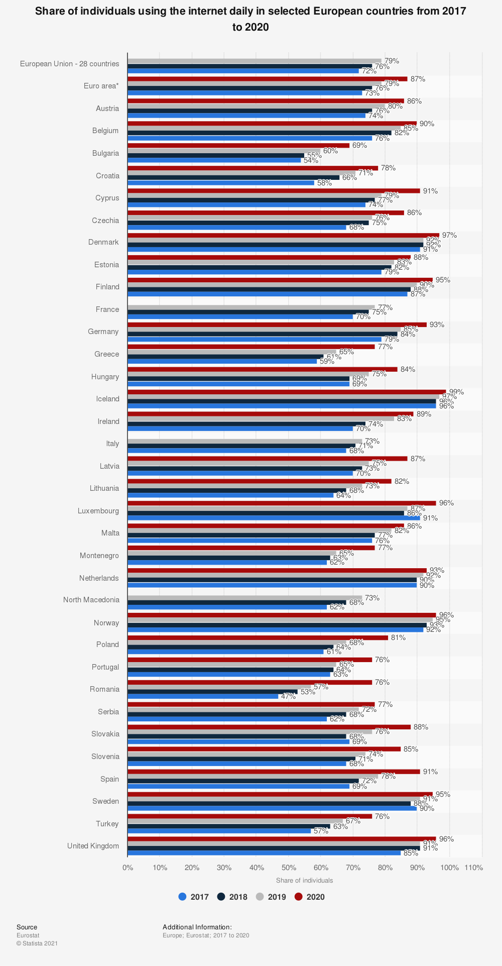 Statistic: Share of individuals using the internet daily in selected European countries in 2016   Statista
