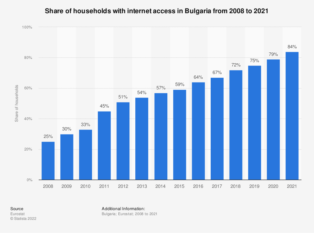 Statistic: Share of households with internet access in Bulgaria from 2007 to 2018 | Statista