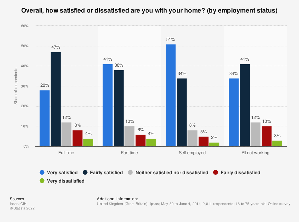 Statistic: Overall, how satisfied or dissatisfied are you with your home? (by employment status) | Statista