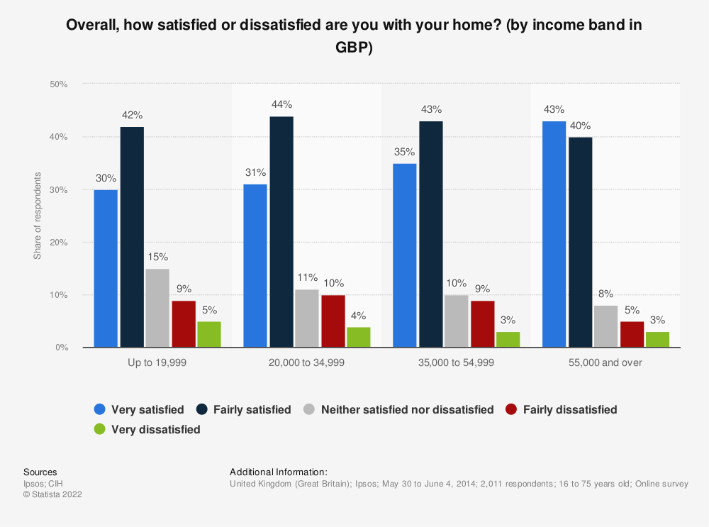 Statistic: Overall, how satisfied or dissatisfied are you with your home? (by income band in GBP) | Statista