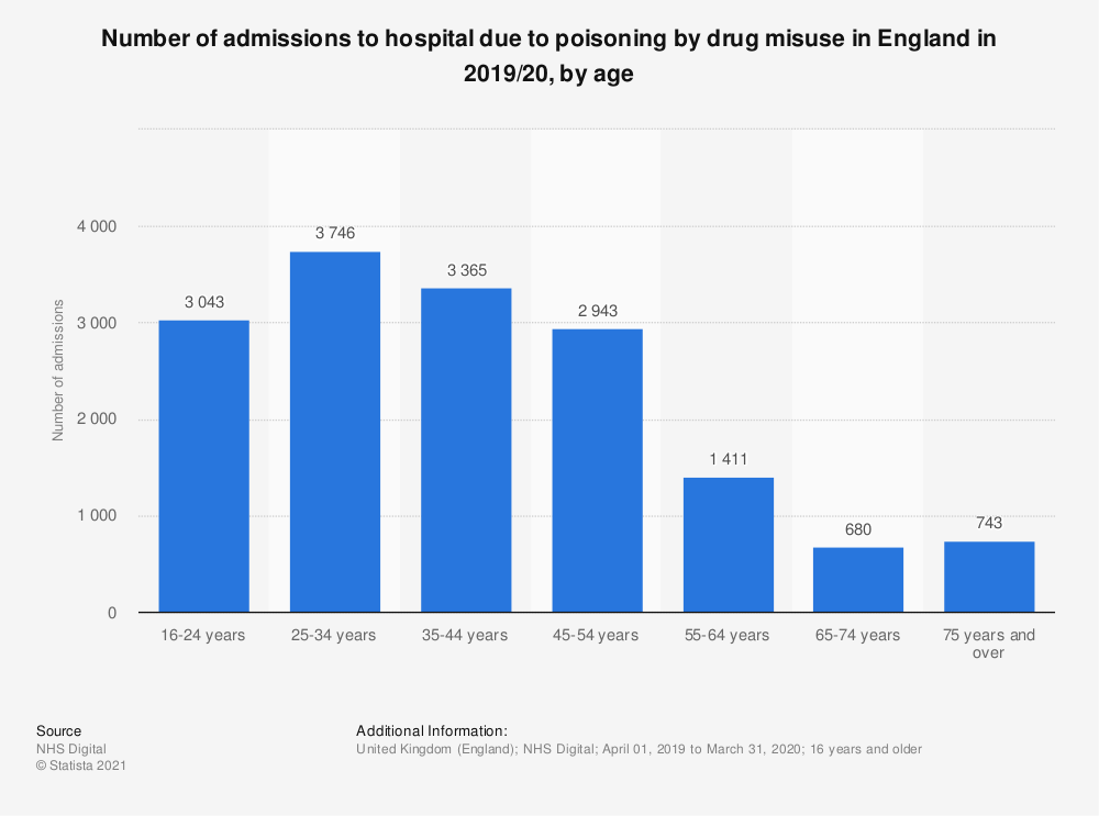 Statistic: Number of admissions to hospital due to poisoning by drug misuse in England in 2018/19, by age | Statista