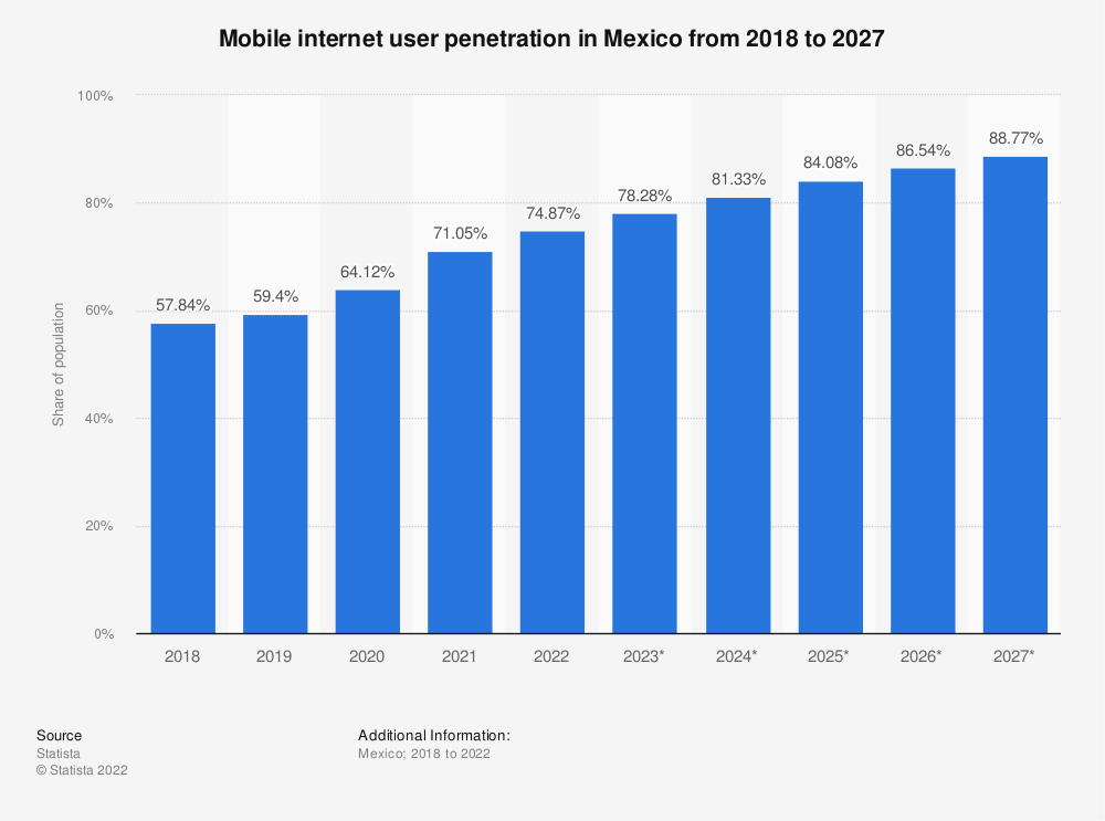 Statistic: Mobile phone internet user penetration in Mexico from 2015 to 2022 | Statista