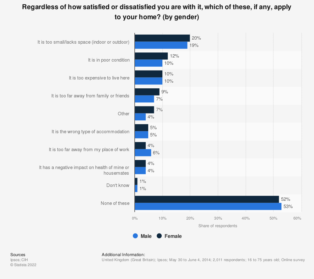 Statistic: Regardless of how satisfied or dissatisfied you are with it, which of these, if any, apply to your home? (by gender) | Statista