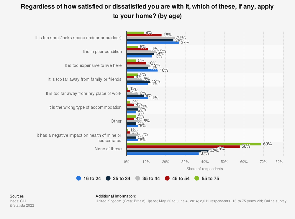 Statistic: Regardless of how satisfied or dissatisfied you are with it, which of these, if any, apply to your home? (by age) | Statista