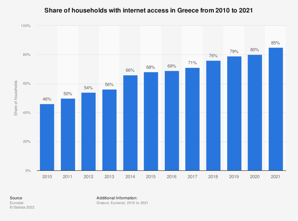 Statistic: Share of households with internet access in Greece from 2007 to 2020 | Statista