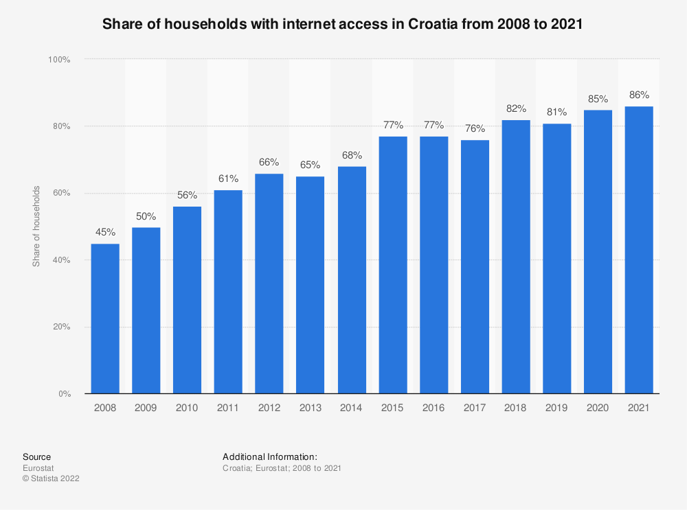 Statistic: Share of households with internet access in Croatia from 2007 to 2020 | Statista