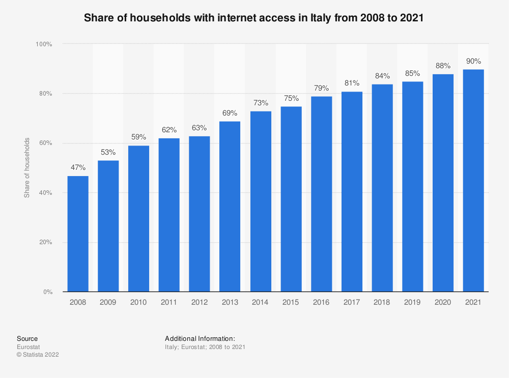 Statistic: Share of households with internet access in Italy from 2007 to 2018 | Statista