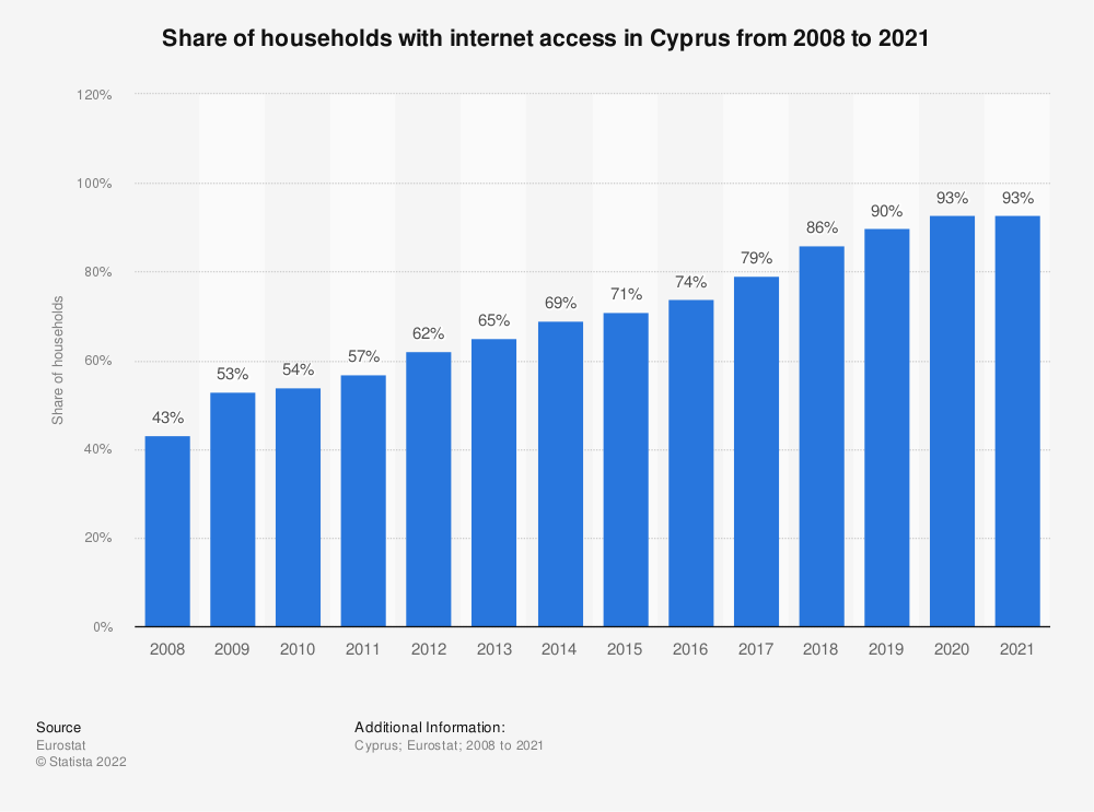 Statistic: Share of households with internet access in Cyprus from 2007 to 2018 | Statista