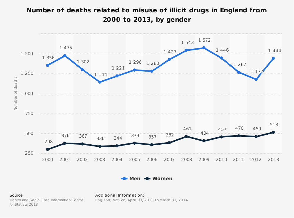 Statistic: Number of deaths related to misuse of illicit drugs in England from 2000 to 2013, by gender | Statista
