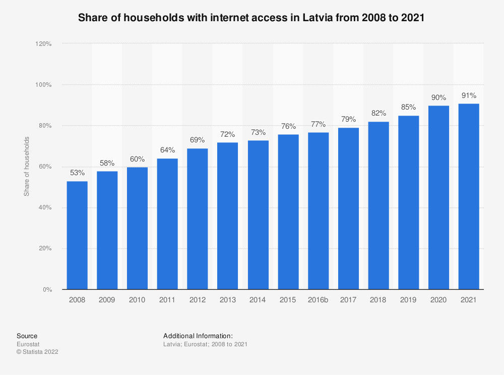 Statistic: Share of households with internet access in Latvia from 2007 to 2017 | Statista