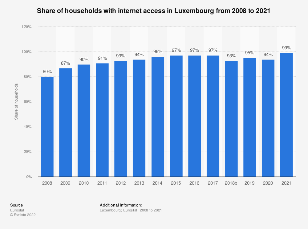 Statistic: Share of households with internet access in Luxembourg from 2007 to 2018 | Statista