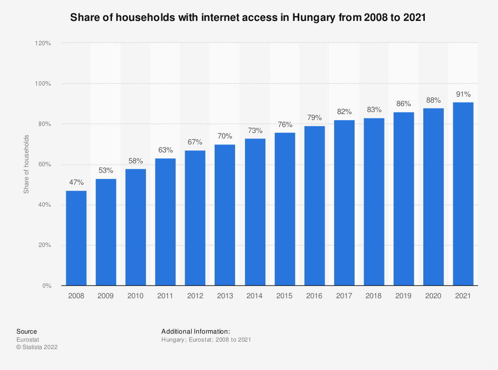Statistic: Share of households with internet access in Hungary from 2007 to 2018 | Statista
