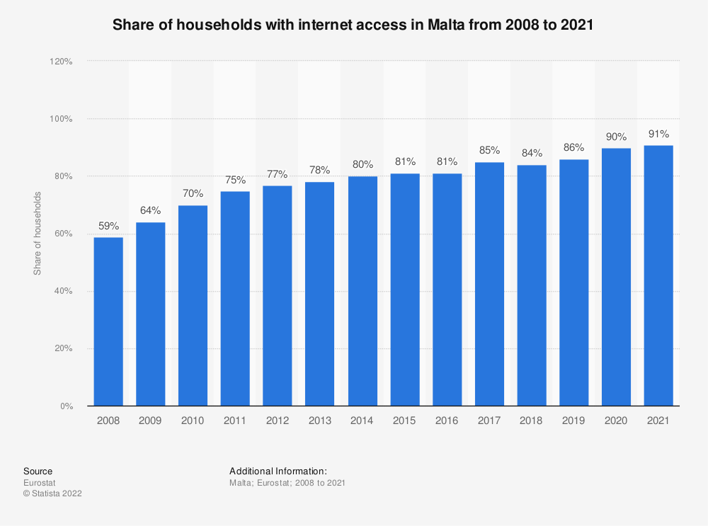 Statistic: Share of households with internet access in Malta from 2007 to 2018 | Statista