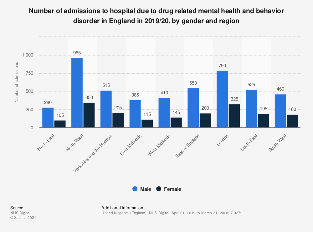 Statistic: Number of admissions to hospital due to drug related mental health and behavior disorder in England in 2017/18, by gender and region | Statista
