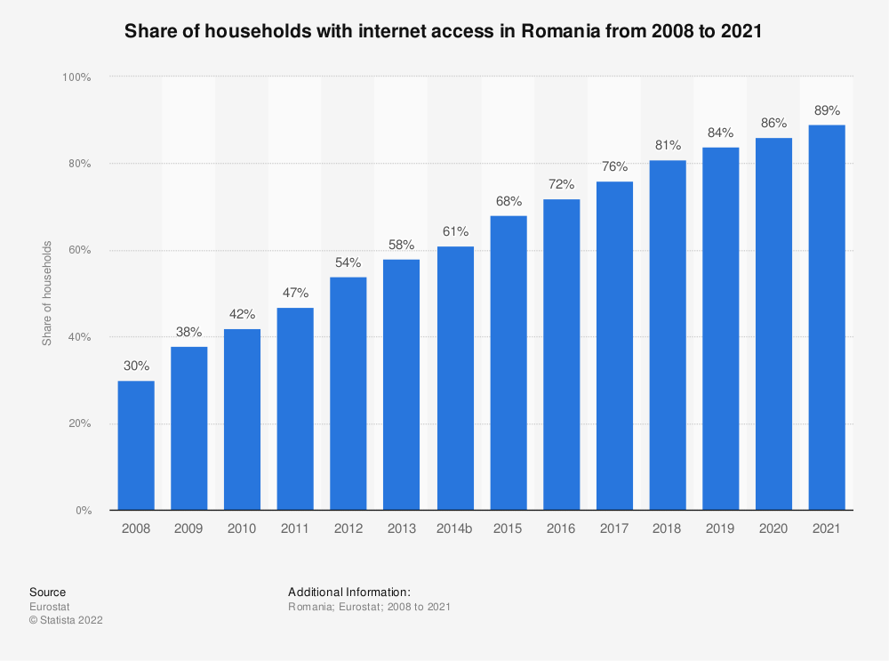 Statistic: Share of households with internet access in Romania from 2007 to 2018 | Statista