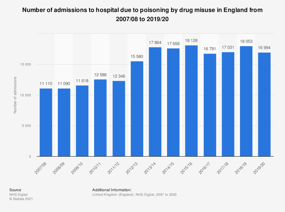 Statistic: Number of admissions to hospital due to poisoning by drug misuse in England from 2007/08 to 2017/18 | Statista