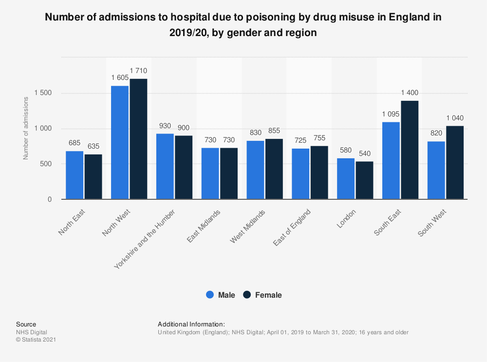 Statistic: Number of admissions to hospital due to poisoning by drug misuse in England in 2018/19, by gender and region | Statista