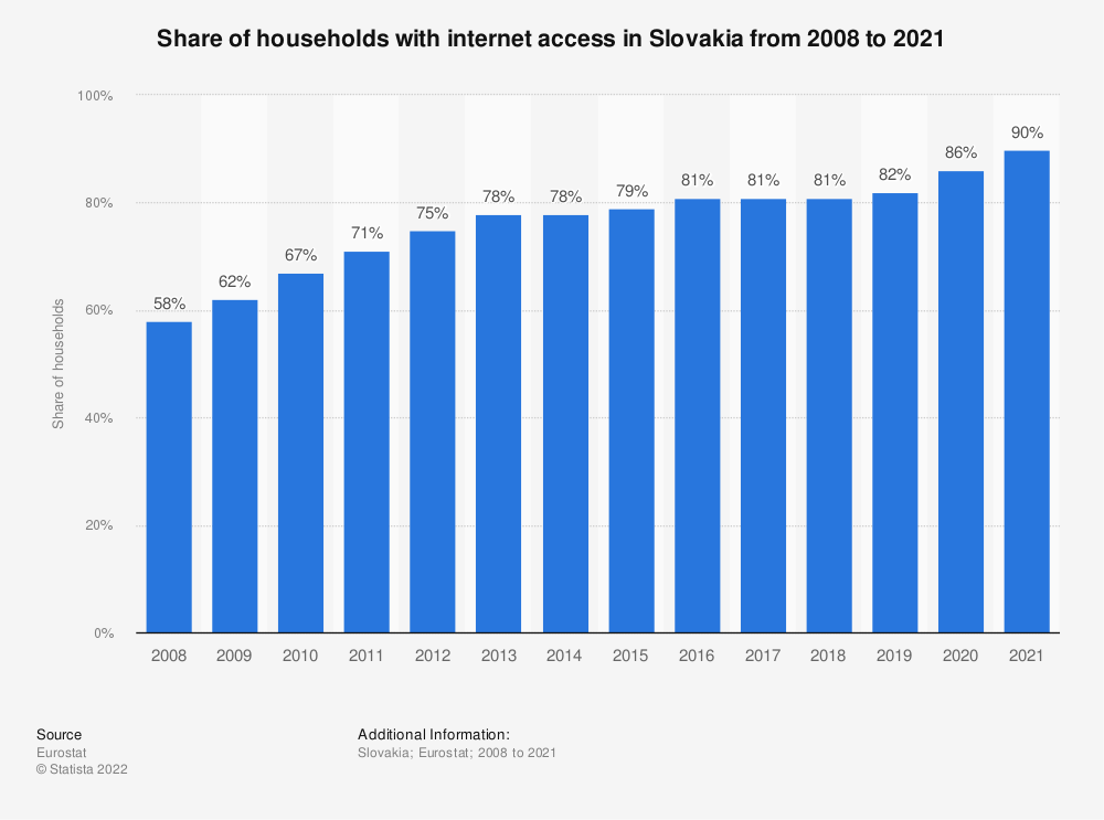 Statistic: Share of households with internet access in Slovakia from 2007 to 2018 | Statista
