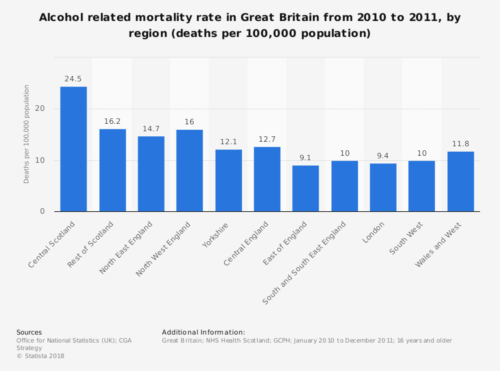 Statistic: Alcohol related mortality rate in Great Britain from 2010 to 2011, by region (deaths per 100,000 population) | Statista