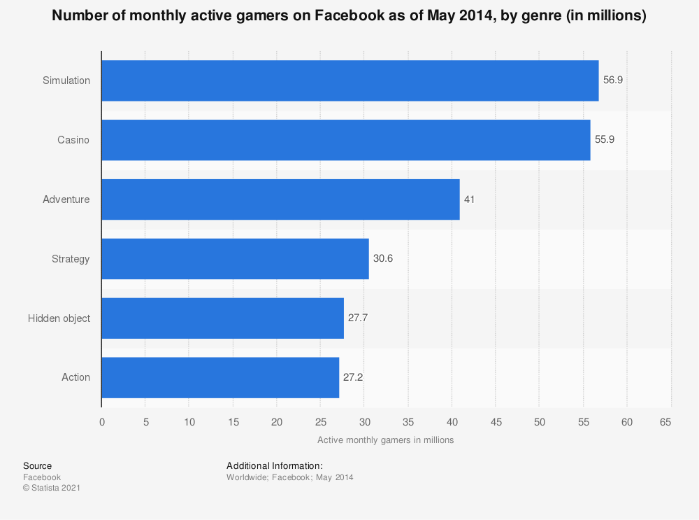 Statistic: Number of monthly active gamers on Facebook as of May 2014, by genre (in millions) | Statista