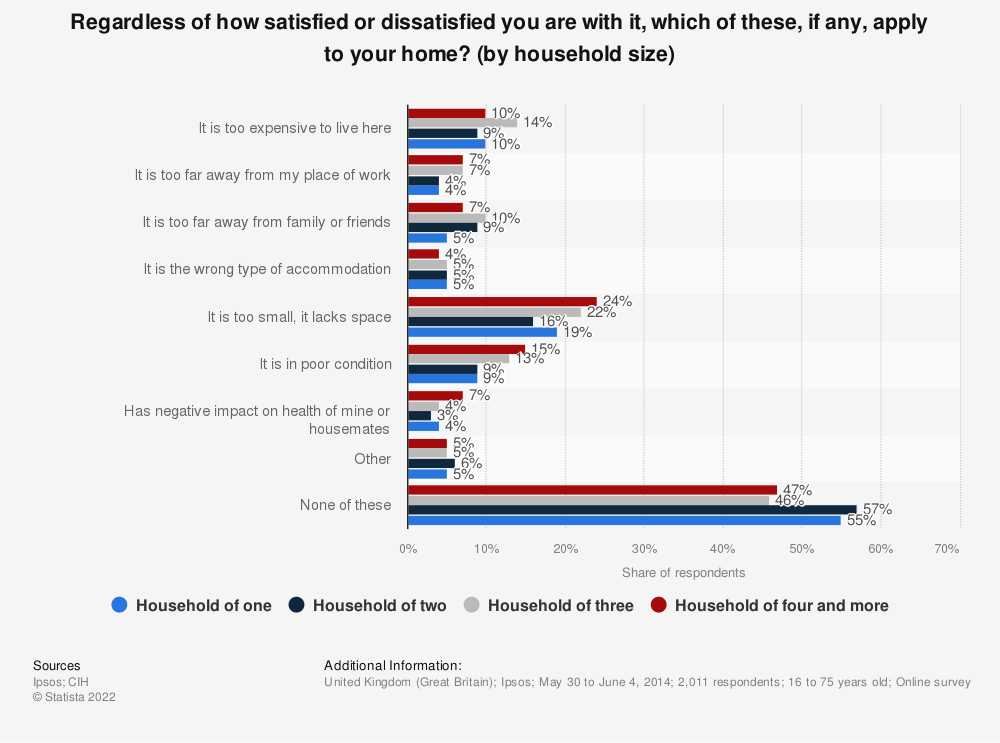 Statistic: Regardless of how satisfied or dissatisfied you are with it, which of these, if any, apply to your home? (by household size) | Statista