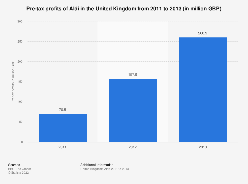 Statistic: Pre-tax profits of Aldi in the United Kingdom from 2011 to 2013 (in million GBP) | Statista