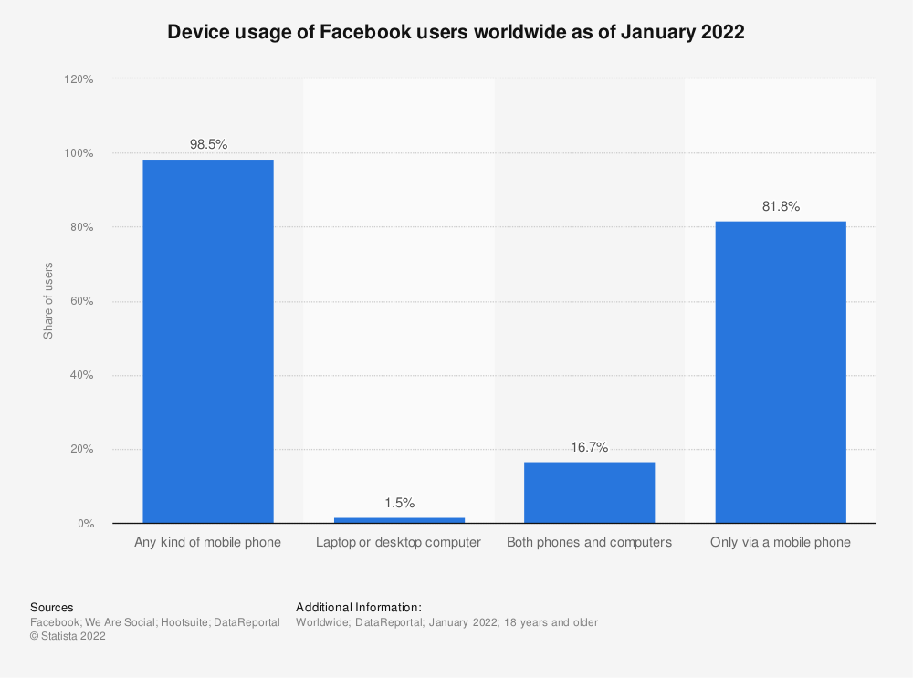 Statistic: Device usage of Facebook users worldwide as of October 2020 | Statista