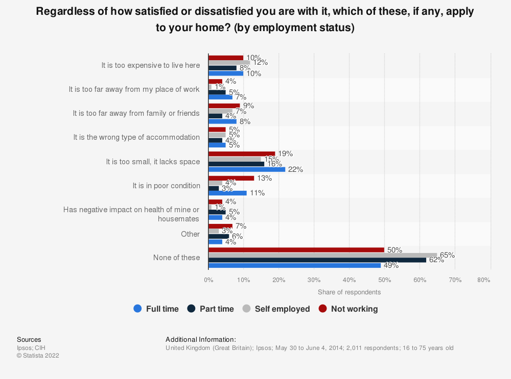 Statistic: Regardless of how satisfied or dissatisfied you are with it, which of these, if any, apply to your home? (by employment status) | Statista