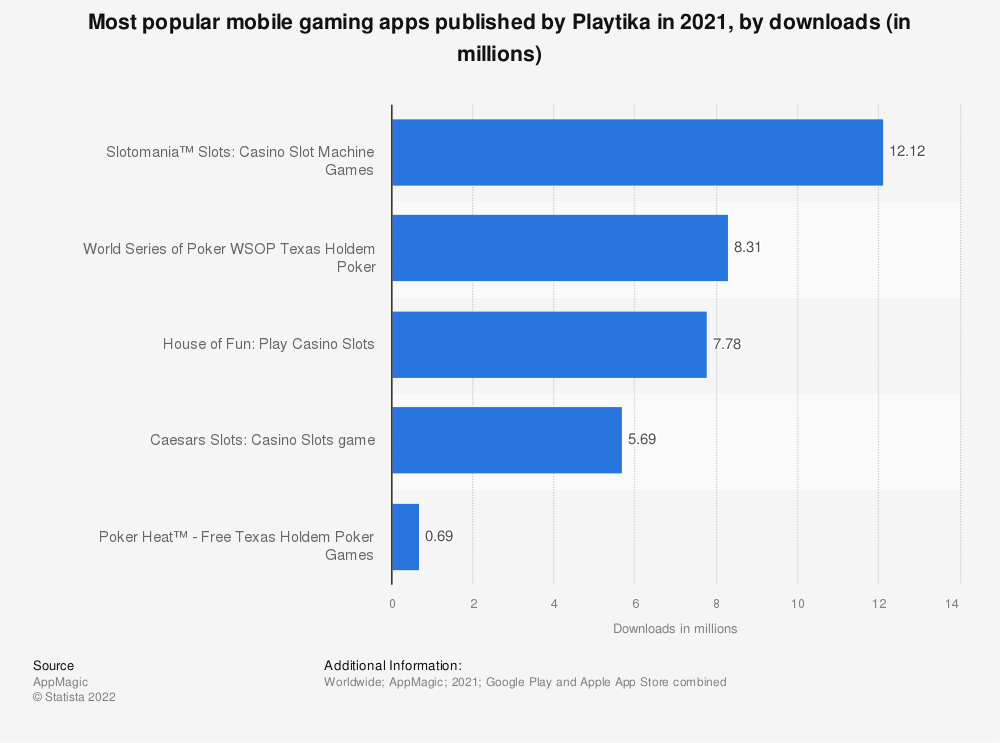 Statistic: Most popular mobile gaming apps published by Playtika in 2020, by downloads (in millions)   Statista